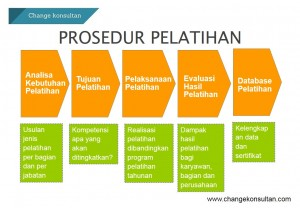 Prosedur Pelatihan Konsultan Iso
