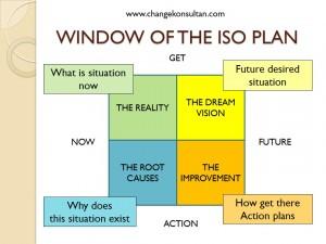 Window of The ISO Plan - Konsultan ISO akan mengkaji kondisi awal perusahaan sebelum penerapan ISO dibandingkan dengan persyaratan standar dan melakukan pemeriksaan akhir untuk memastikan kesiapan perusahaan dalam menghadapi audit sertifikasi